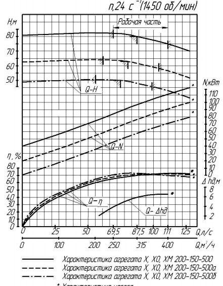 Гидравлическая характеристика насоса X 200-150-500