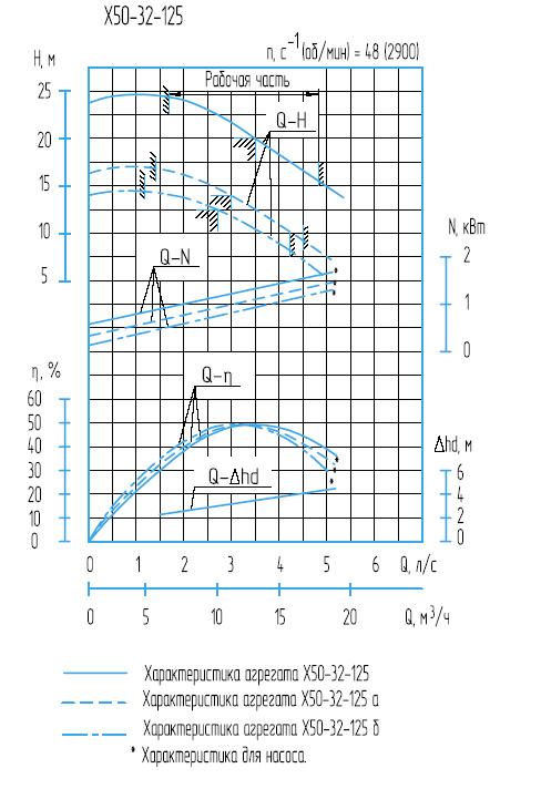 Графическая характеристика X50-32-125