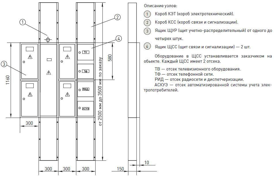 Устройство этажное распределительное модульное секционное УЭРМС