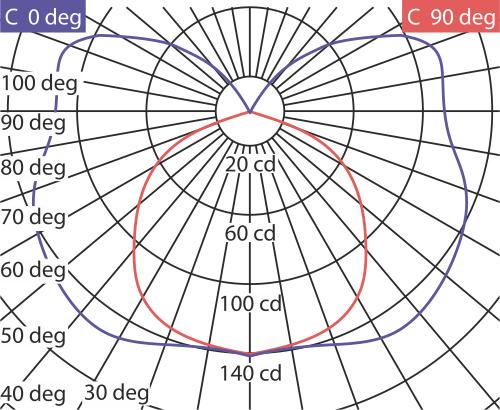 Кривые силы света ЛПО-71-1х36-803 Wing