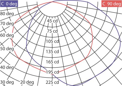 Кривые силы света КСС ЛПО-71-1х36-903 Wing